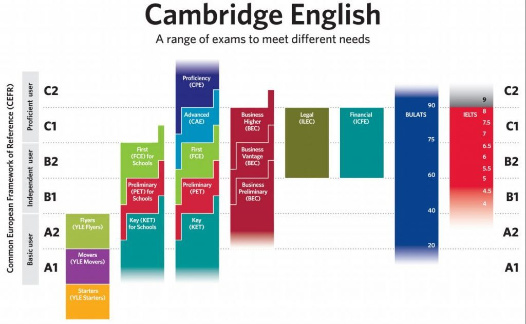 Cambridge English table