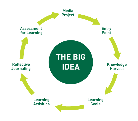 Big idea pictogram