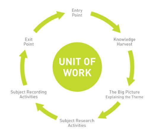 Unit Work pictogram